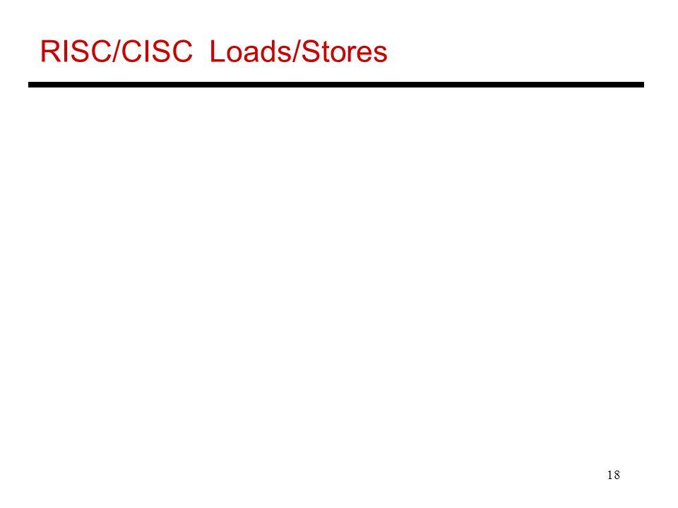RISC/CISC Loads/Stores
