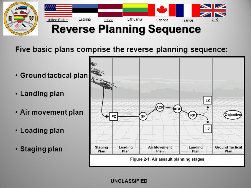 Reverse Planning Sequence