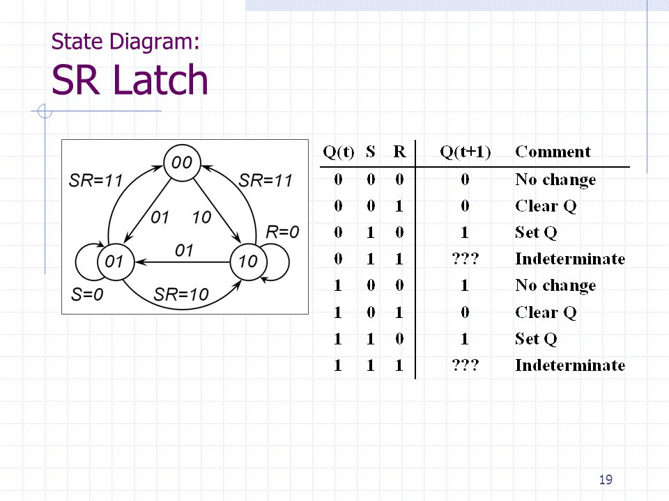 State Diagram: SR Latch