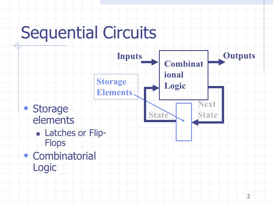 Sequential Circuits Storage elements Combinatorial Logic Inputs