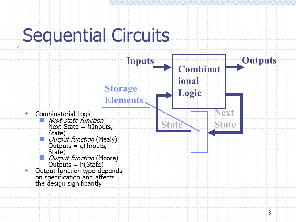 Sequential Circuits Inputs Outputs Combinational Logic