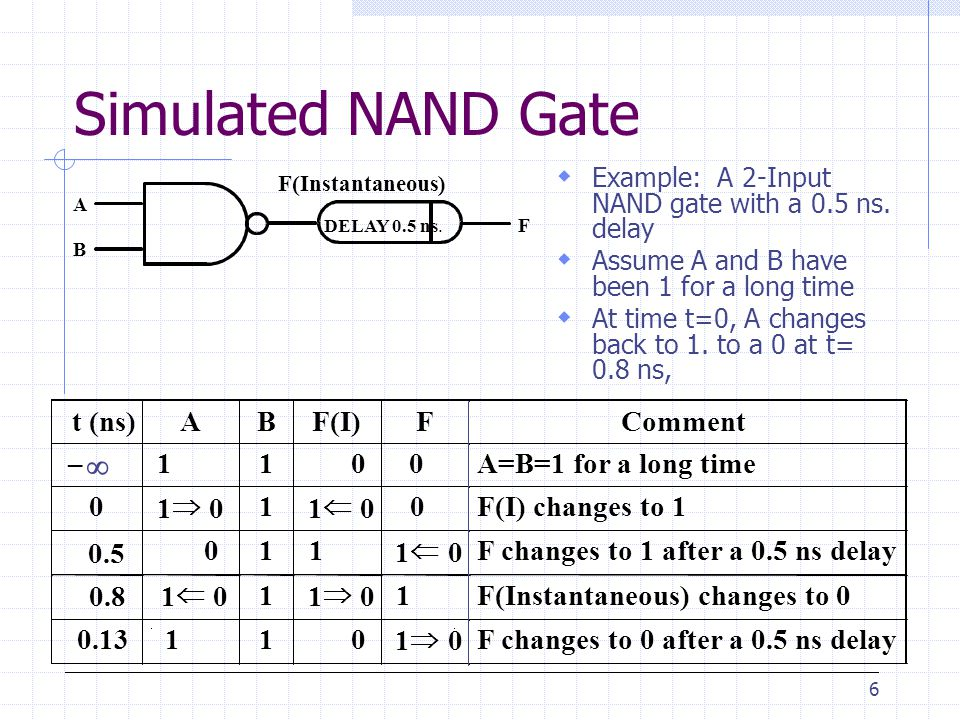 Simulated NAND Gate  t (ns) A B F(I) F Comment – 1