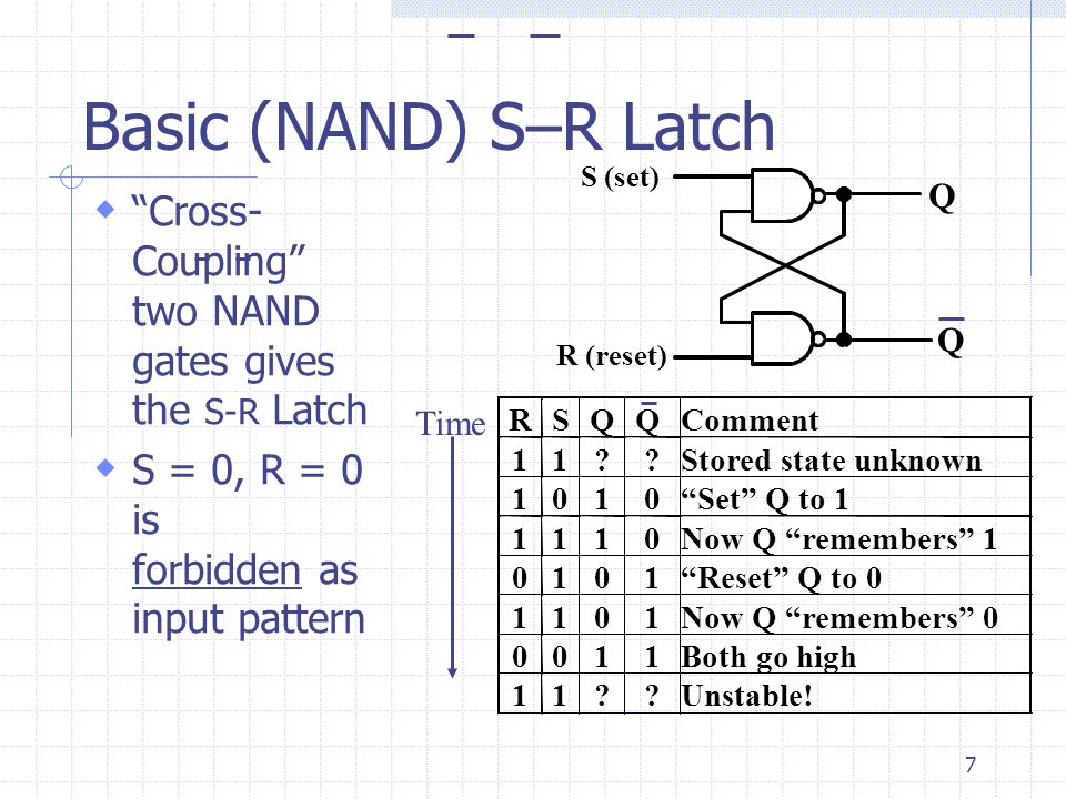 Basic (NAND) S–R Latch S (set)