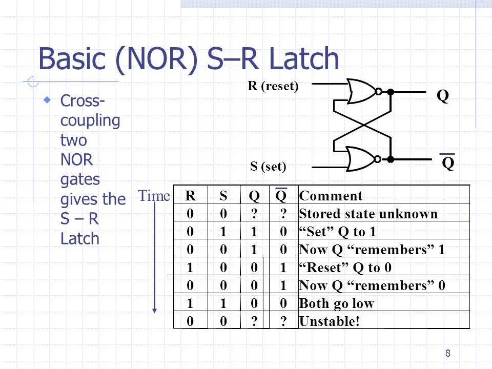 Basic (NOR) S–R Latch S (set) R (reset) Q. Cross-coupling two NOR gates gives the S – R Latch. R.