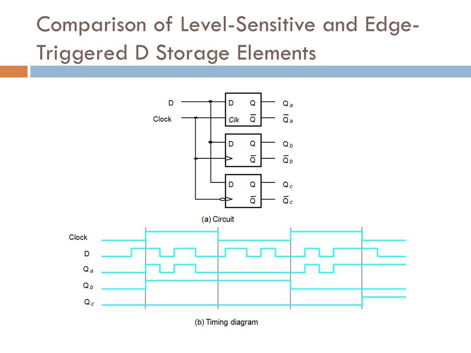 Comparison of Level-Sensitive and Edge-Triggered D Storage Elements