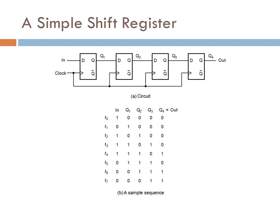 A Simple Shift Register