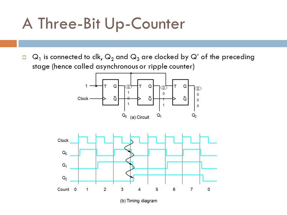 A Three-Bit Up-Counter