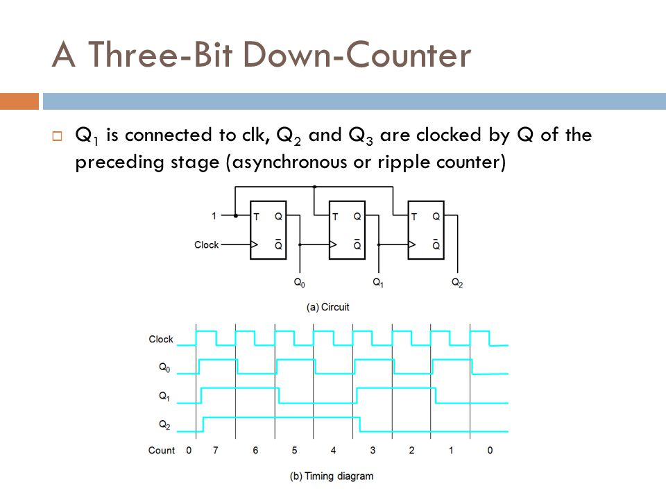 A Three-Bit Down-Counter