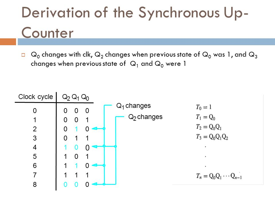 Derivation of the Synchronous Up-Counter