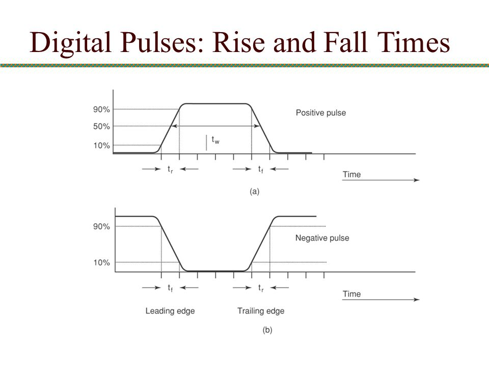 Digital Pulses: Rise and Fall Times