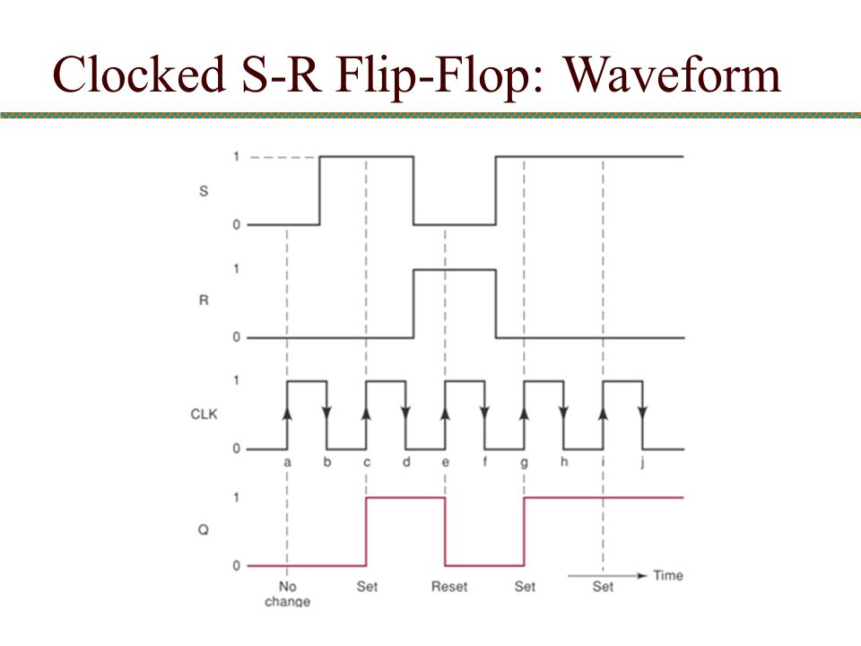 Clocked S-R Flip-Flop: Waveform