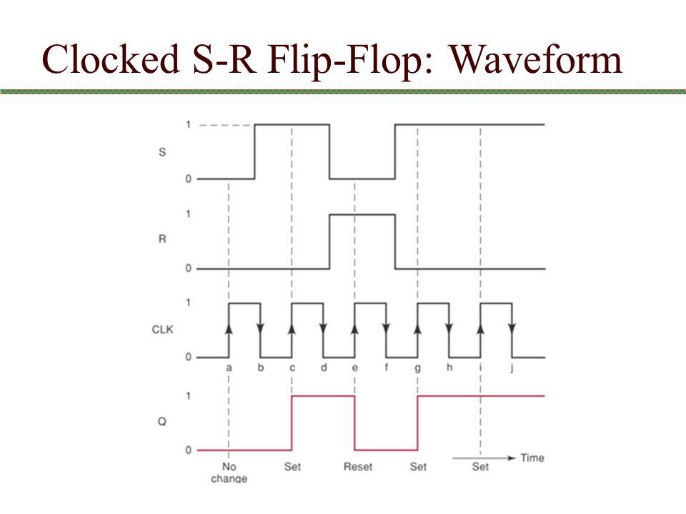 Clocked S-R Flip-Flop: Waveform