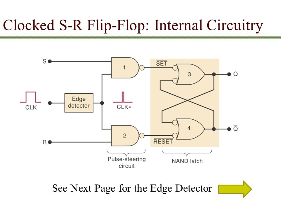 Clocked S-R Flip-Flop: Internal Circuitry