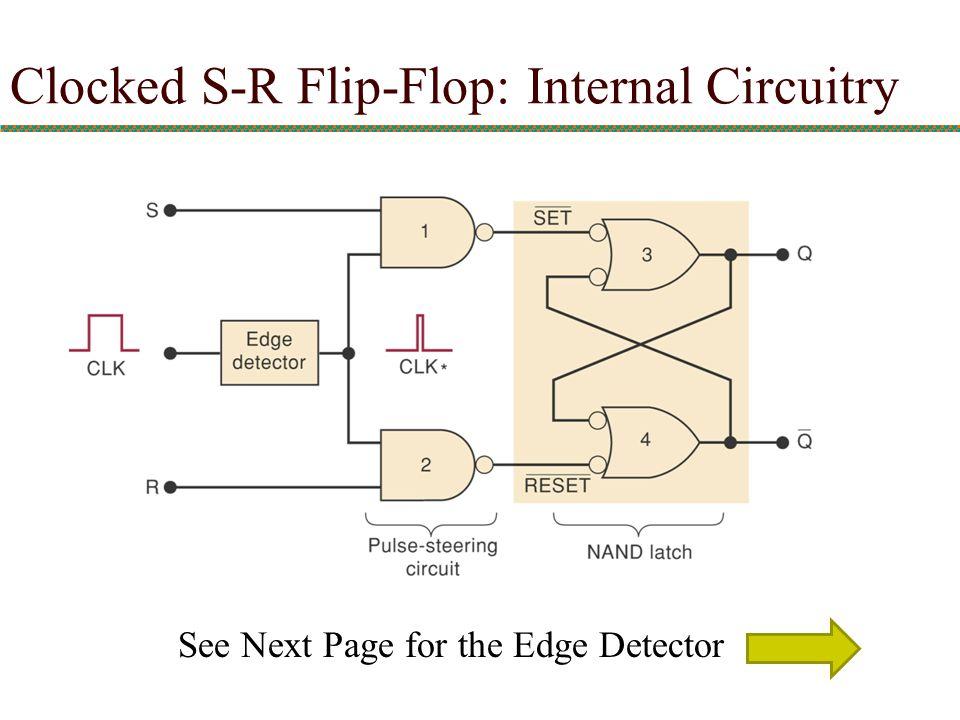 Clocked S-R Flip-Flop: Internal Circuitry