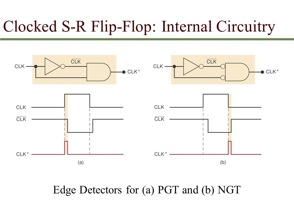 Edge Detectors for (a) PGT and (b) NGT