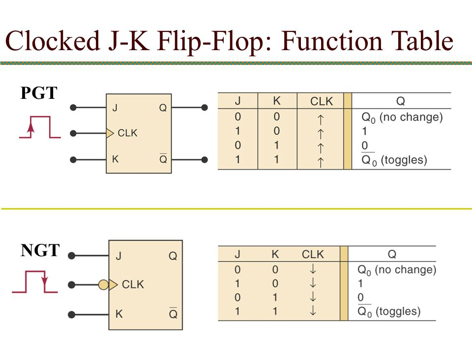 Clocked J-K Flip-Flop: Function Table