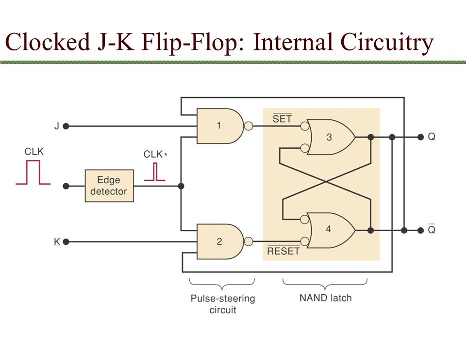 Clocked J-K Flip-Flop: Internal Circuitry