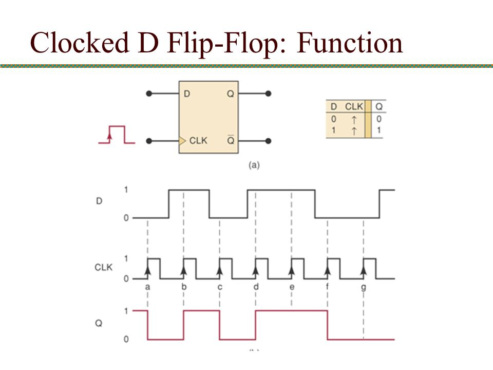 Clocked D Flip-Flop: Function