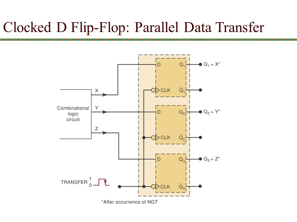 Clocked D Flip-Flop: Parallel Data Transfer