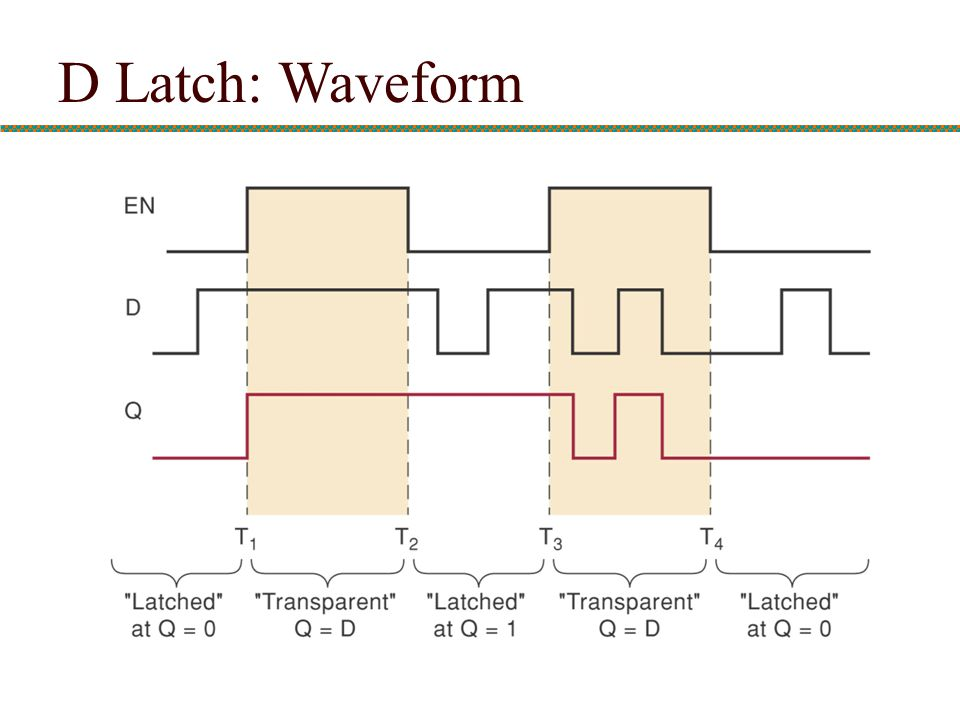 D Latch: Waveform