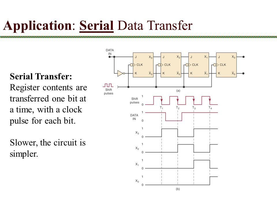 Application: Serial Data Transfer