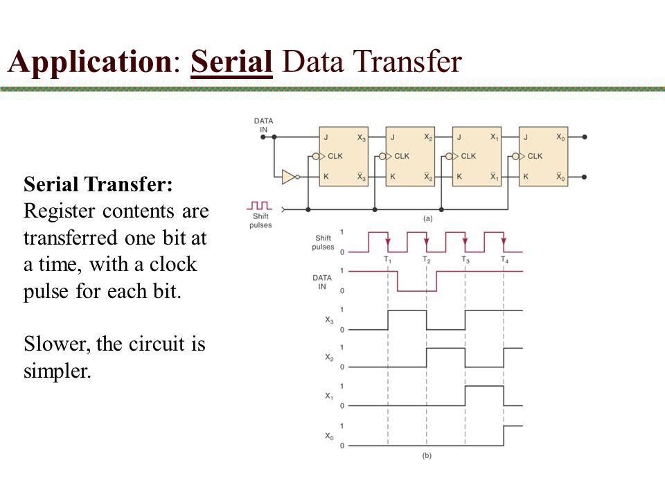 Application: Serial Data Transfer
