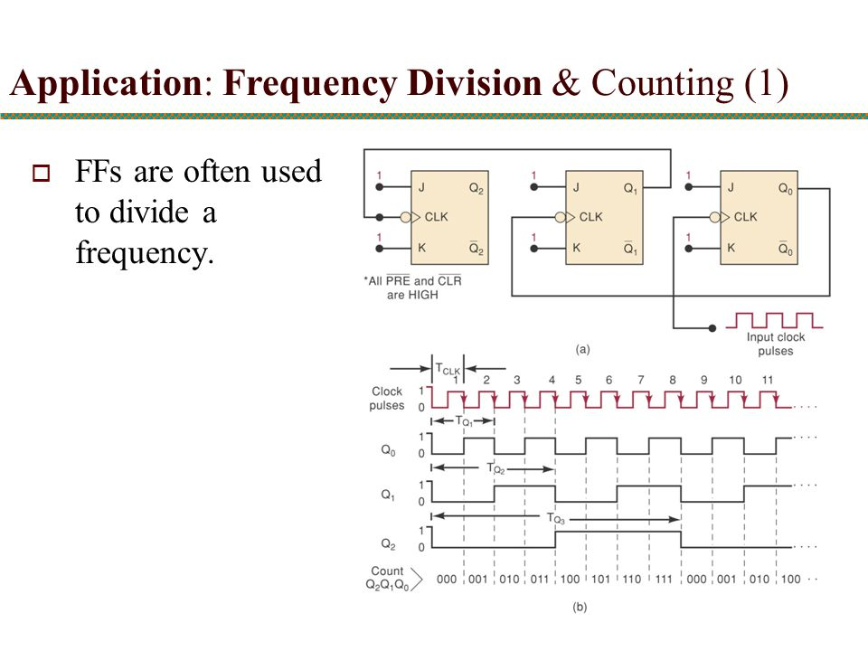 Application: Frequency Division & Counting (1)