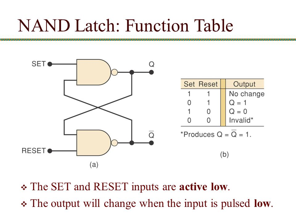 NAND Latch: Function Table