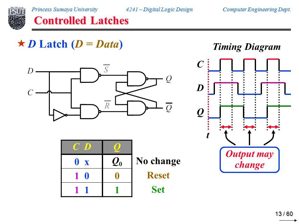 Controlled Latches D Latch (D = Data) Timing Diagram C D Q C D Q 0 x