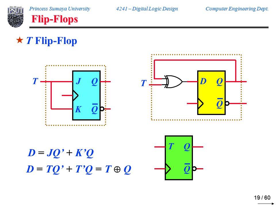 Flip-Flop Characteristic Tables