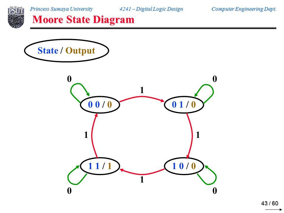 Timing Diagram 0 0 / 0 0 1 / 0 1 1 / 1 1 0 / 0 1 A B x y CLK x A State