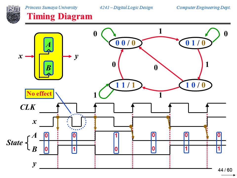 Timing Diagram 0/0 1/0 0/0 A B x y 0 0 0 1 0/0 1/0 0/0 1 1 1 0 1/1 1/1