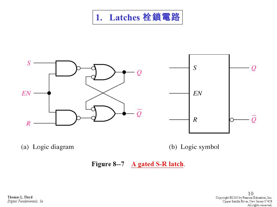 Figure 8--7 A gated S-R latch.