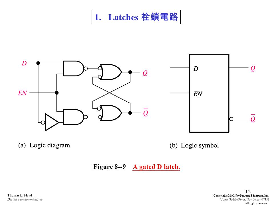 Figure 8--9 A gated D latch.