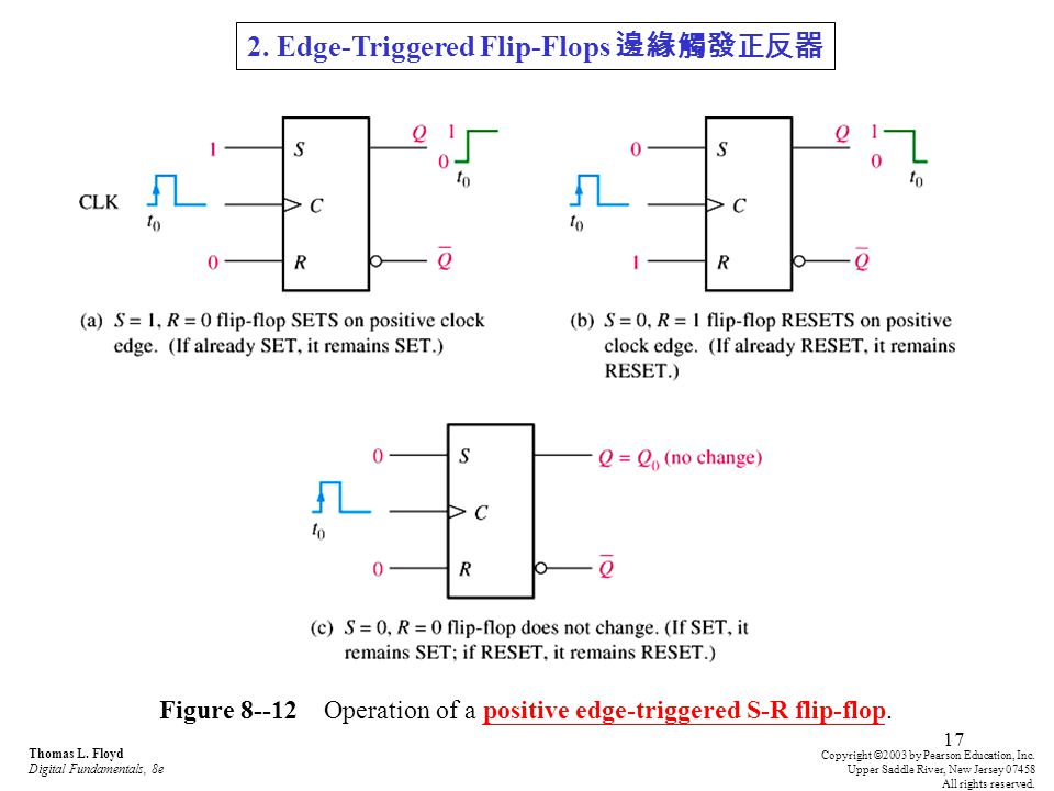 Figure 8--12 Operation of a positive edge-triggered S-R flip-flop.