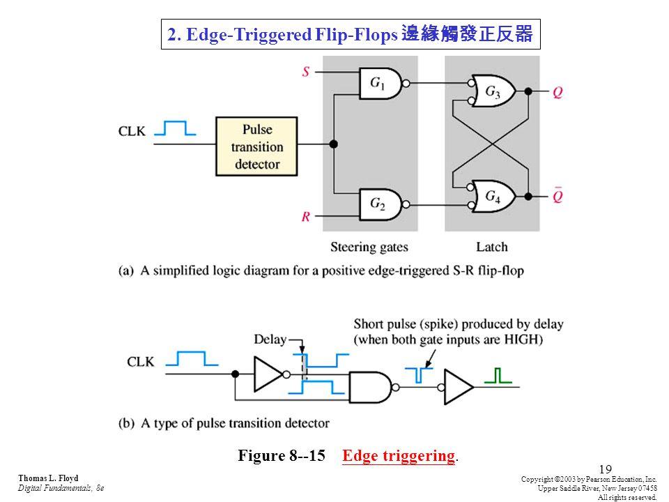 Figure 8--15 Edge triggering.
