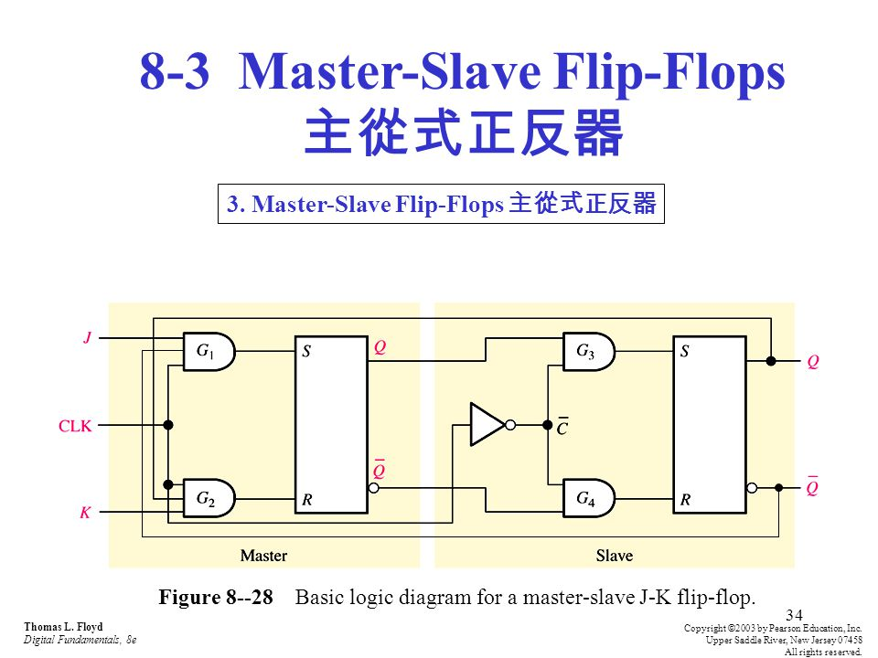 Figure 8--28 Basic logic diagram for a master-slave J-K flip-flop.
