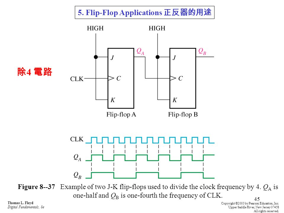 除4 電路 5. Flip-Flop Applications 正反器的用途