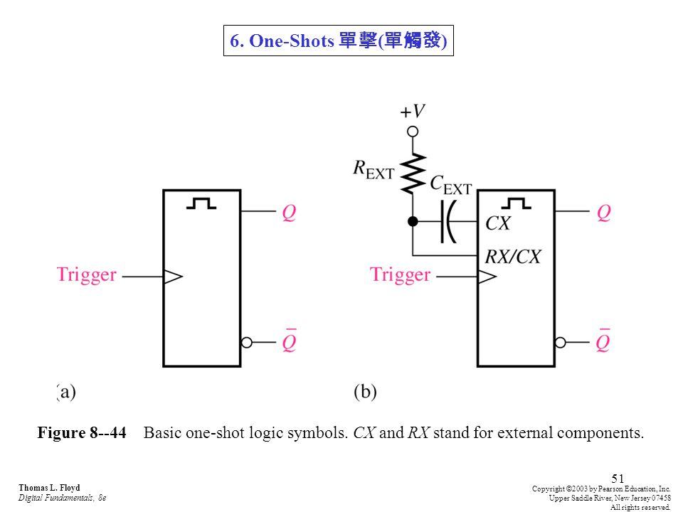 6. One-Shots 單擊(單觸發) Figure 8--44 Basic one-shot logic symbols. CX and RX stand for external components.