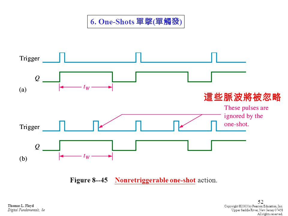 Figure 8--45 Nonretriggerable one-shot action.