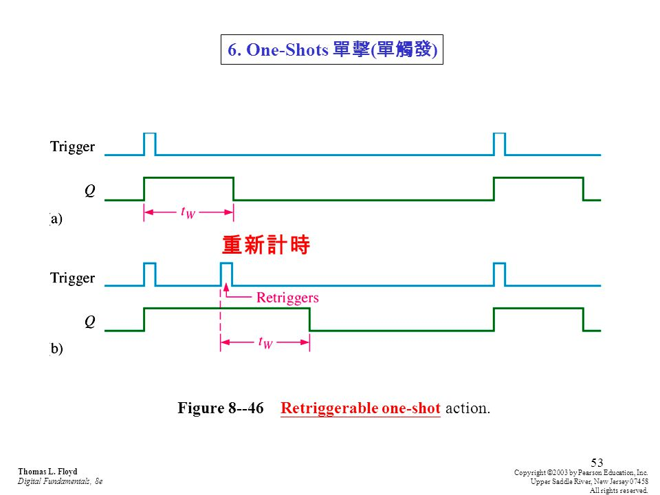 Figure 8--46 Retriggerable one-shot action.