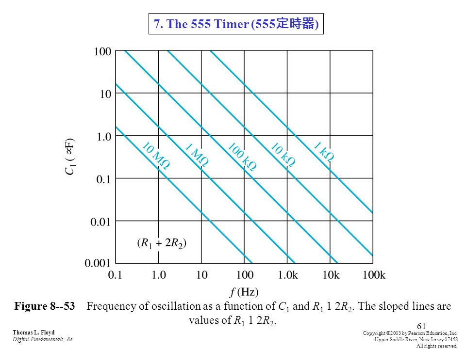 7. The 555 Timer (555定時器) Figure 8--53 Frequency of oscillation as a function of C1 and R1 1 2R2. The sloped lines are values of R1 1 2R2.