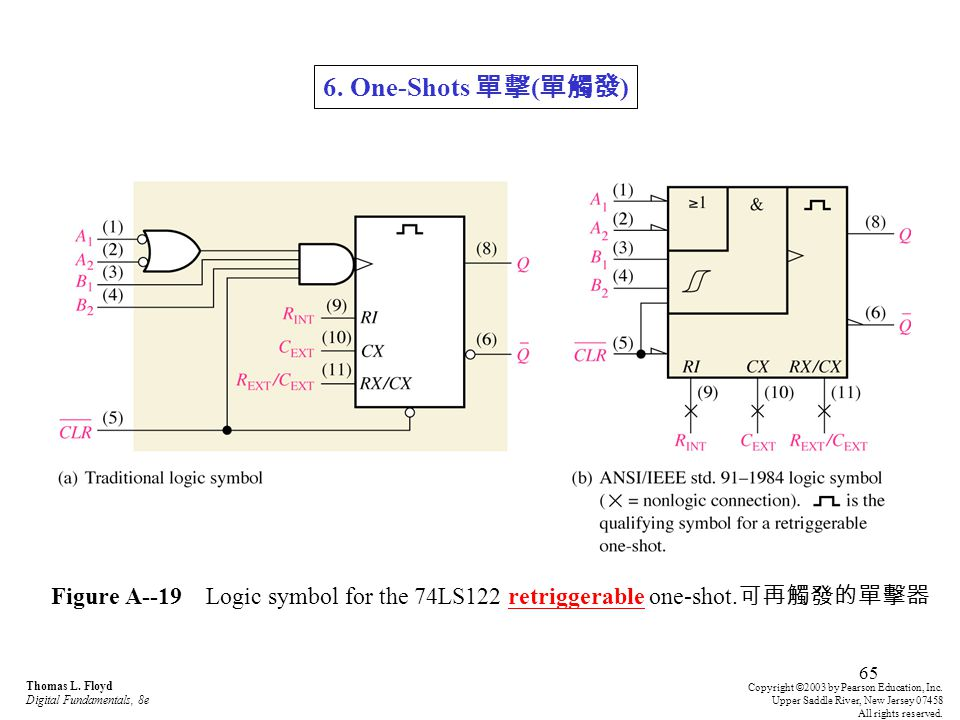 6. One-Shots 單擊(單觸發) Figure A--19 Logic symbol for the 74LS122 retriggerable one-shot.可再觸發的單擊器. Thomas L. Floyd Digital Fundamentals, 8e.