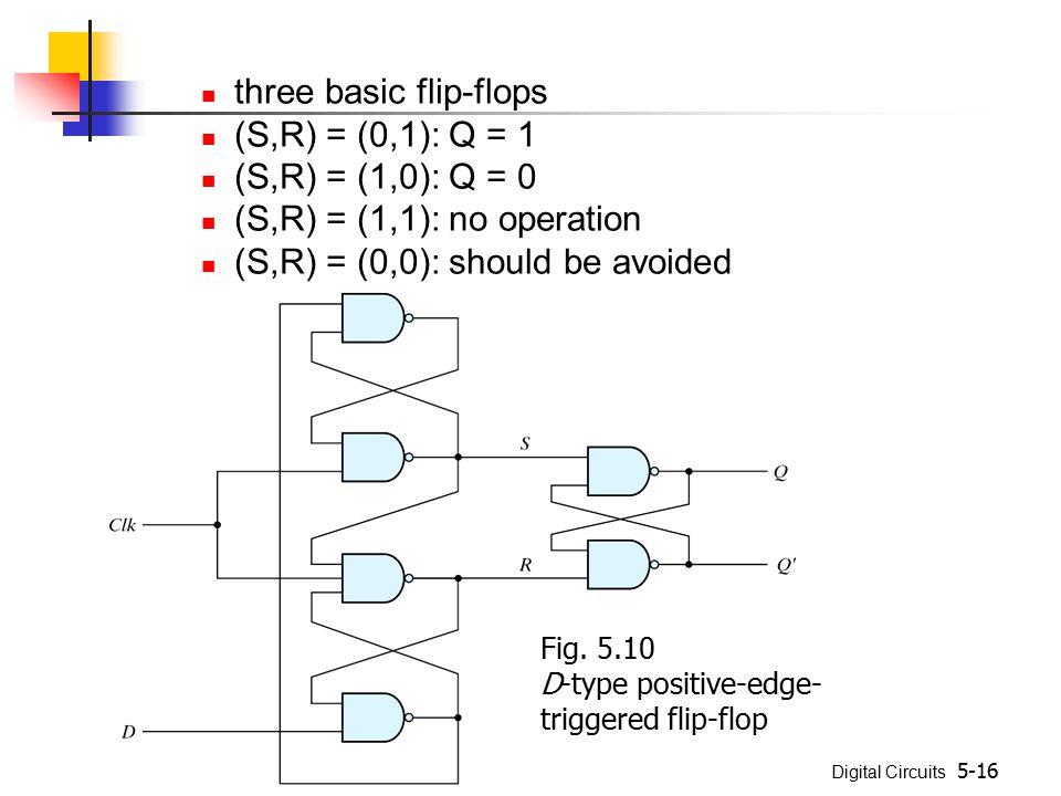 three basic flip-flops (S,R) = (0,1): Q = 1 (S,R) = (1,0): Q = 0