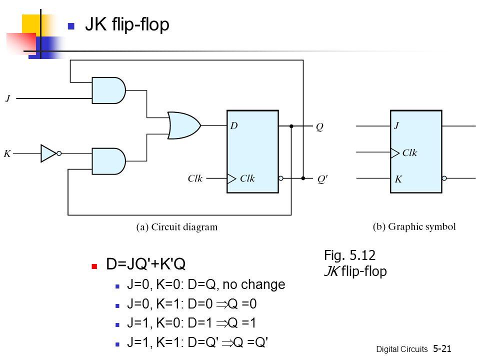 JK flip-flop D=JQ +K Q J=0, K=0: D=Q, no change J=0, K=1: D=0 Þ Q =0