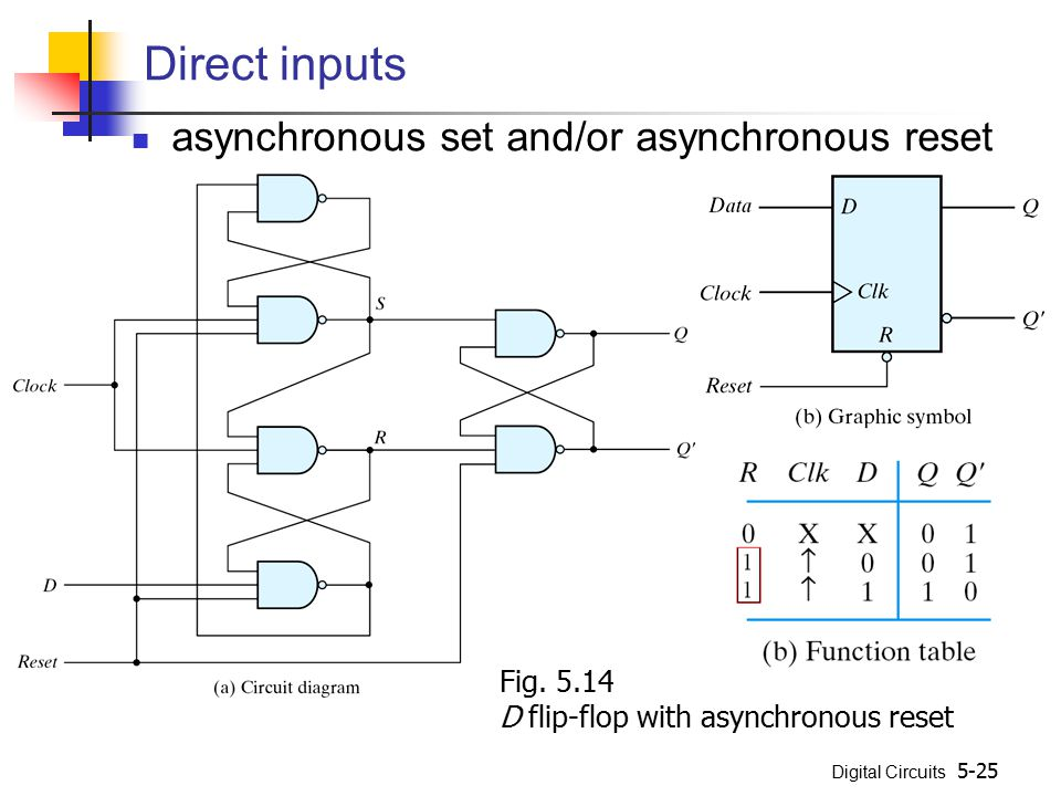 Direct inputs asynchronous set and/or asynchronous reset Fig. 5.14
