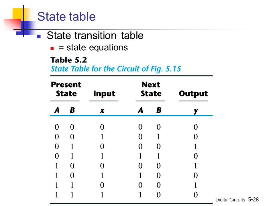 State table State transition table = state equations