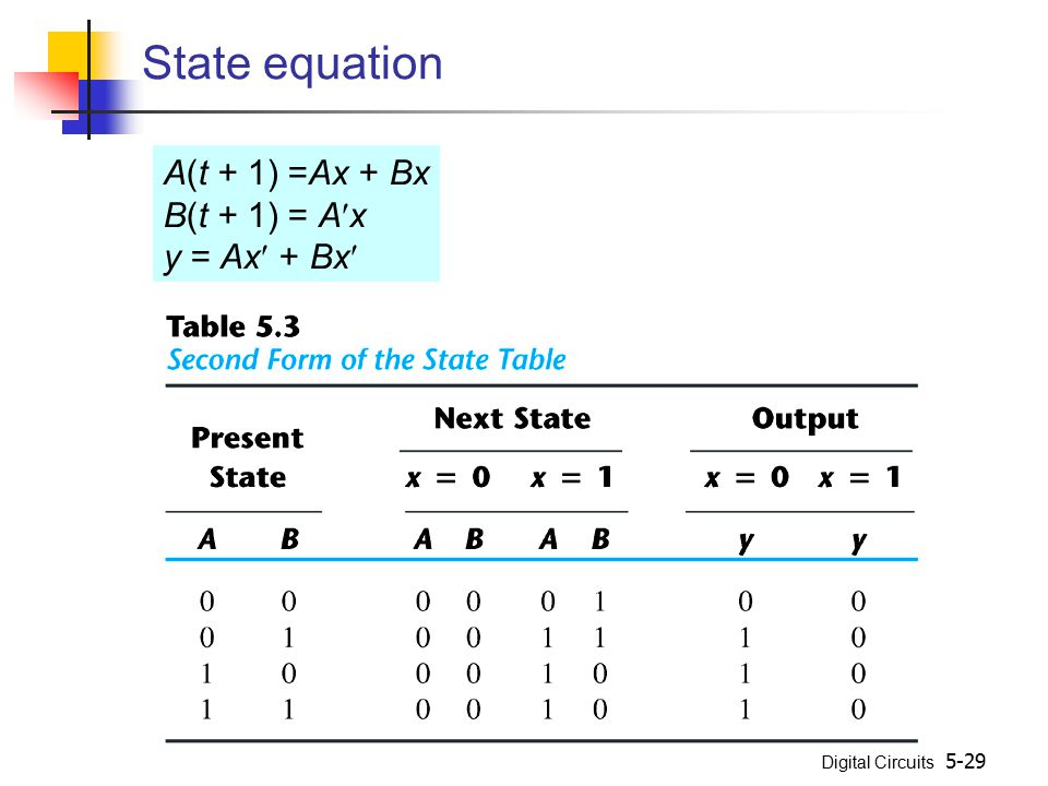 State equation A(t + 1) =Ax + Bx B(t + 1) = Ax y = Ax + Bx