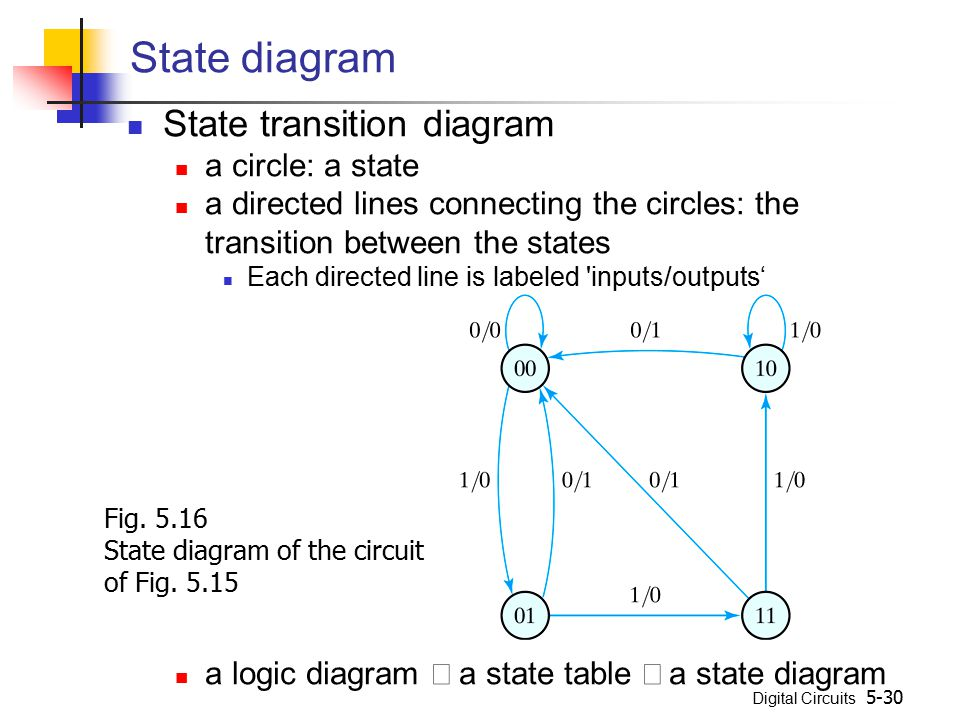 State diagram State transition diagram a circle: a state