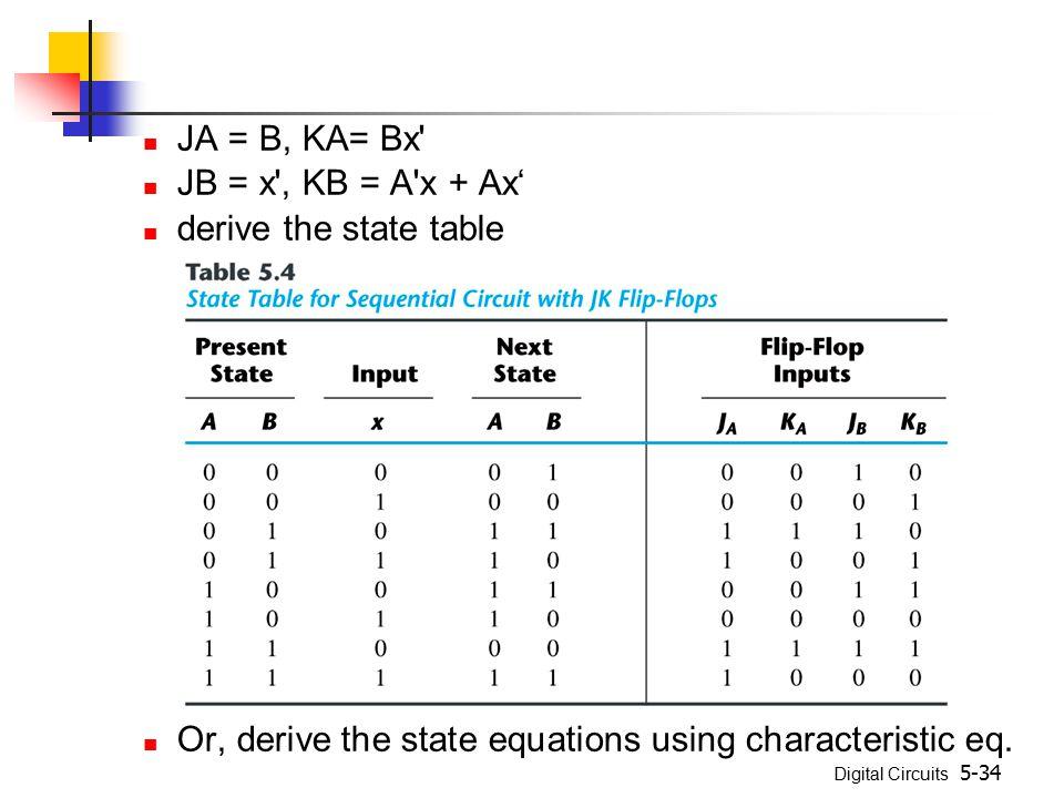 JA = B, KA= Bx JB = x , KB = A x + Ax' derive the state table.